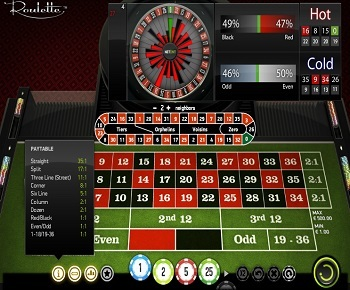 European Roulette wheel spielen